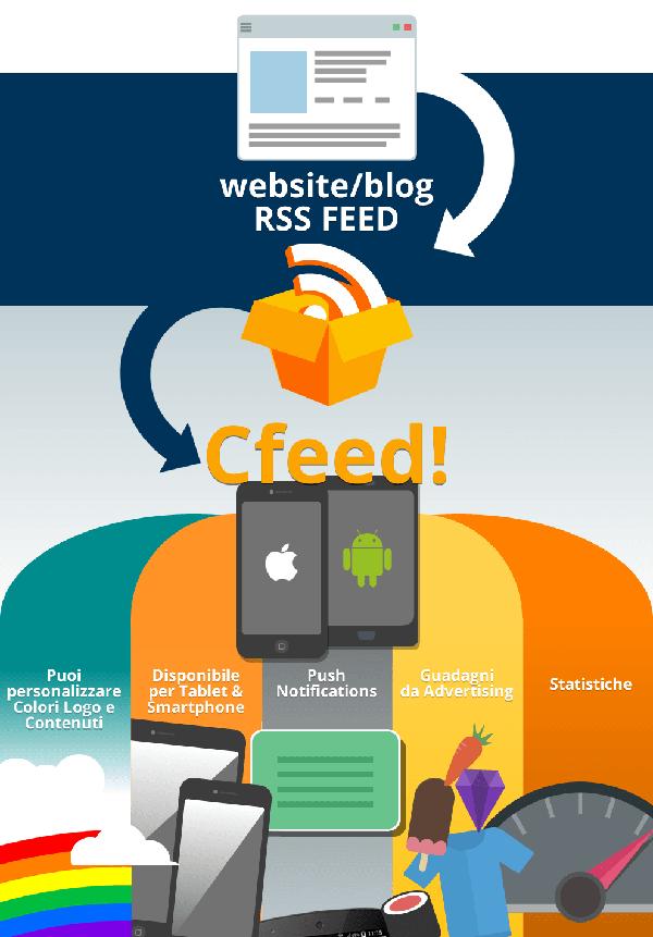 CFeed: app per editoria