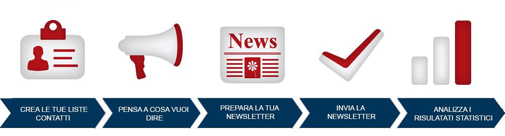 iris-newsletter