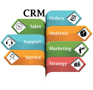 Il software crm