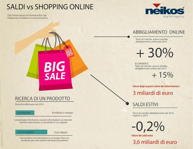La infografica di Neikos Digital Agency
