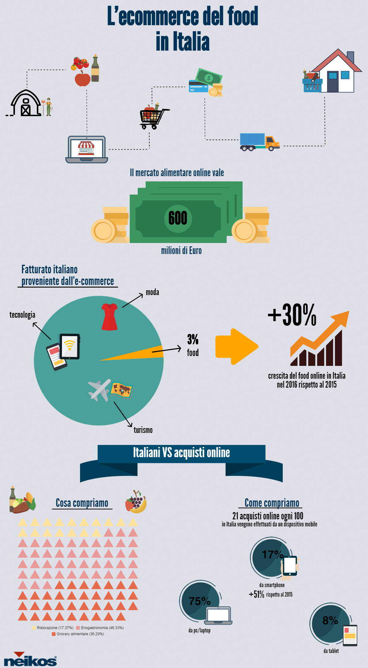L'ecommerce del food in Italia