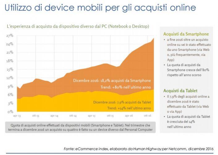 Utilizzo di device mobili per gli acquisti online
