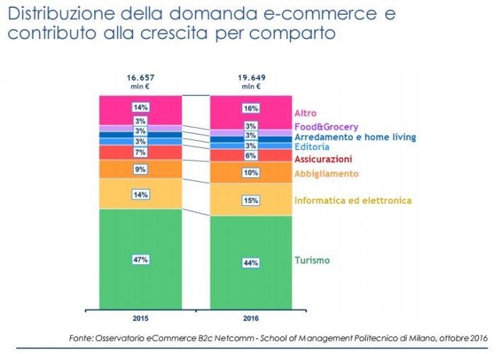 Distribuzione della domanda ecommerce