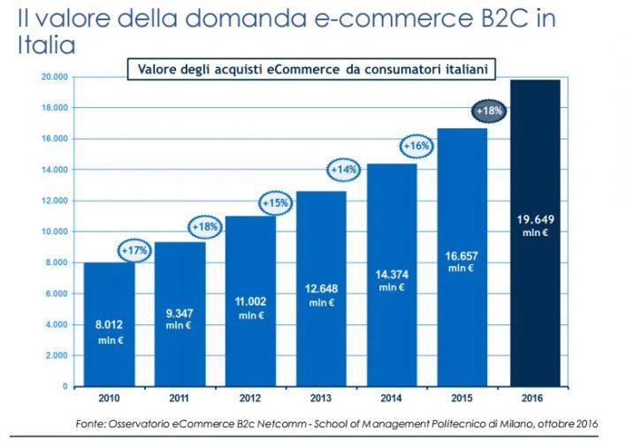 Il valore della domanda ecommerce B2C in Italia