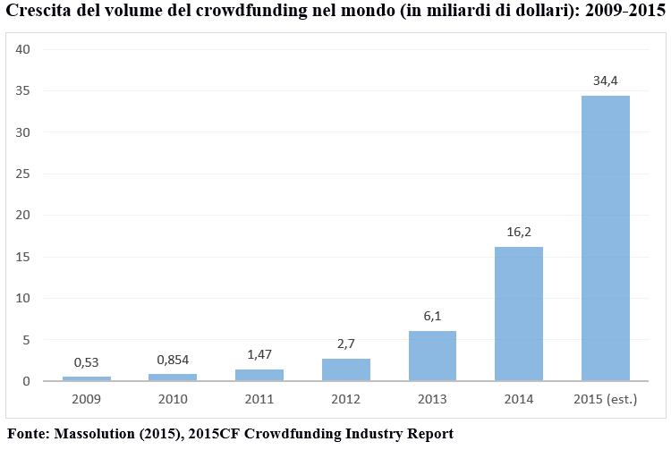 Crescita del volume del crowfunding nel mondo
