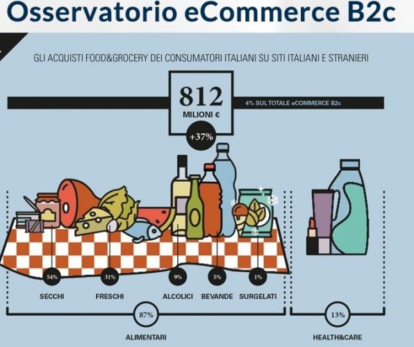 Osservatorio ecommerce B2C