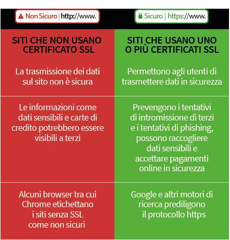L'utilizzo del certificato SSL